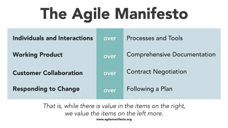 These four central tenets make up the Agile Manifesto.