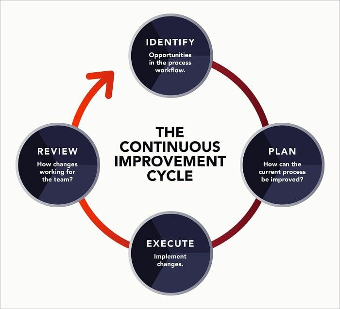 The continuous improvement cycle is demonstrated here.