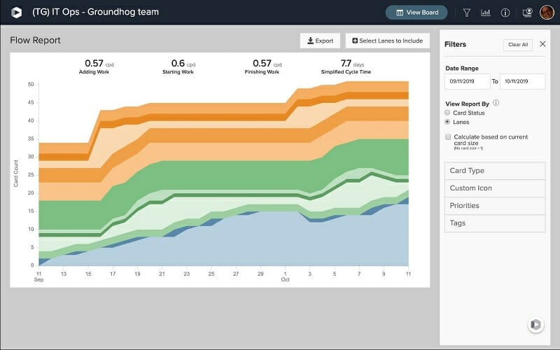 In-app, out-of-the-box reporting helps teams understand bottlenecks to improve their processes