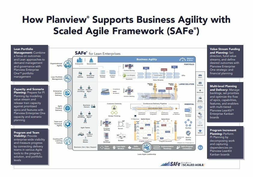 This infographic shows how Planview supports business agility with the Scaled Agile Framework.