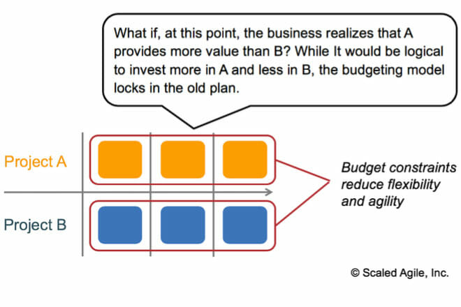 To change the budget in project-based funding, teams must jump through hoops to re-budget.