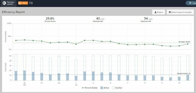 Combining real-time metrics from a digital Kanban with Lean manufacturing tools can help teams identify areas for continuous improvement.