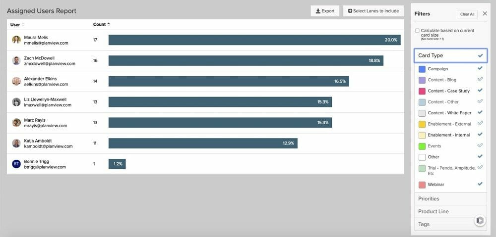 With a wide range of reports – like workload distribution, shown above – Kanban project management enables virtual teams to continuously improve.