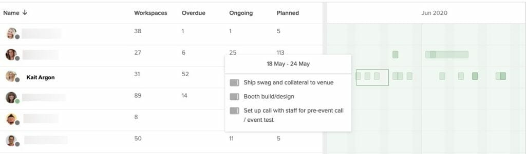 Using a Gantt chart online enables you to quickly monitor tasks and deadlines by team and individual.